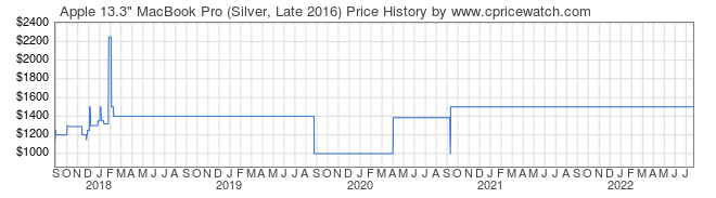 Price History Graph for Apple 13.3