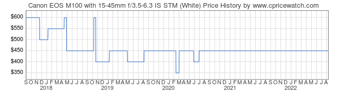Price History Graph for Canon EOS M100 with 15-45mm f/3.5-6.3 IS STM (White)