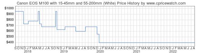 Price History Graph for Canon EOS M100 with 15-45mm and 55-200mm (White)