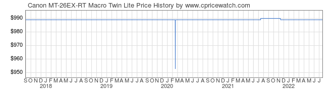 Price History Graph for Canon MT-26EX-RT Macro Twin Lite