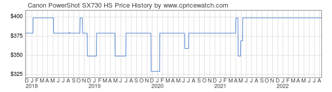 Price History Graph for Canon PowerShot SX730 HS