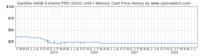 Price History Graph for SanDisk 64GB Extreme PRO SDXC UHS-I Memory Card