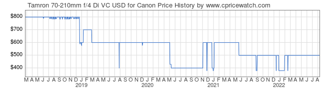 Price History Graph for Tamron 70-210mm f/4 Di VC USD for Canon