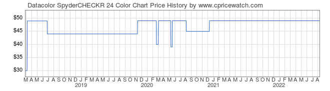 Price History Graph for Datacolor SpyderCHECKR 24 Color Chart