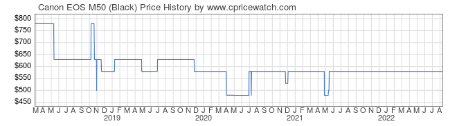 Price History Graph for Canon EOS M50 (Black)