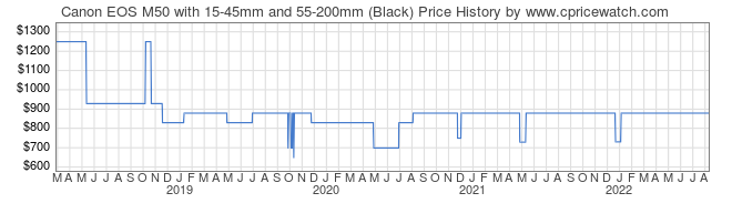 Price History Graph for Canon EOS M50 with 15-45mm and 55-200mm (Black)