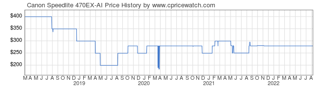 Price History Graph for Canon Speedlite 470EX-AI