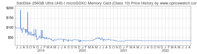 Price History Graph for SanDisk 256GB Ultra UHS-I microSDXC Memory Card (Class 10)