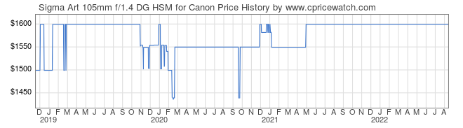 Price History Graph for Sigma Art 105mm f/1.4 DG HSM for Canon