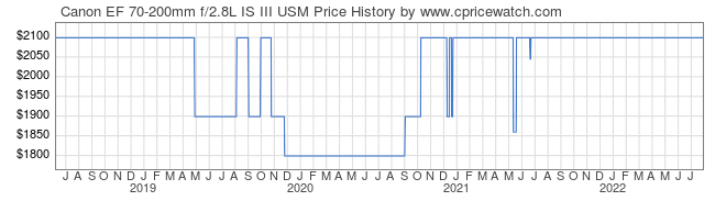 Price History Graph for Canon EF 70-200mm f/2.8L IS III USM