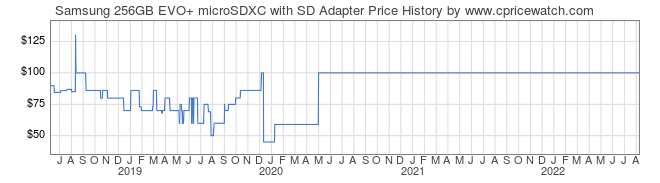 Price History Graph for Samsung 256GB EVO+ microSDXC with SD Adapter