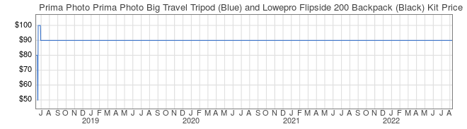 Price History Graph for Prima Photo Prima Photo Big Travel Tripod (Blue) and Lowepro Flipside 200 Backpack (Black) Kit