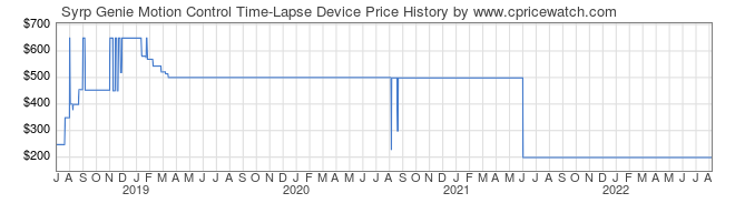 Price History Graph for Syrp Genie Motion Control Time-Lapse Device