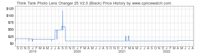 Price History Graph for Think Tank Lens Changer 25 V2.0 (Black)