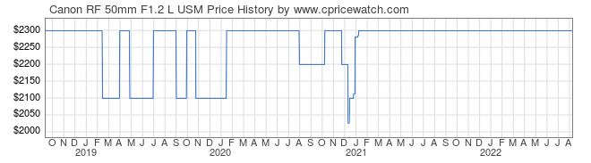 Price History Graph for Canon RF 50mm F1.2 L USM