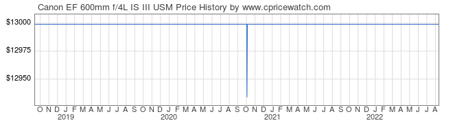 Price History Graph for Canon EF 600mm f/4L IS III USM