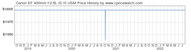 Price History Graph for Canon EF 400mm f/2.8L IS III USM