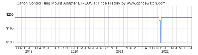 Price History Graph for Canon Control Ring Mount Adapter EF-EOS R