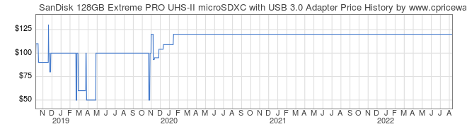 Price History Graph for SanDisk 128GB Extreme PRO UHS-II microSDXC with USB 3.0 Adapter