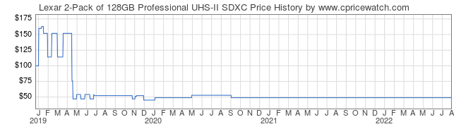 Price History Graph for Lexar 2-Pack of 128GB Professional UHS-II SDXC