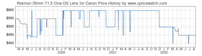 Price History Graph for Rokinon 35mm T1.5 Cine DS Lens for Canon