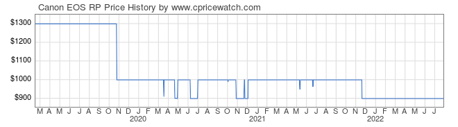 Price History Graph for Canon EOS RP