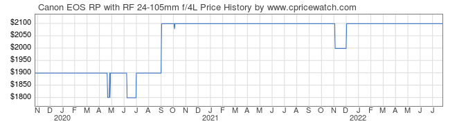 Price History Graph for Canon EOS RP with RF 24-105mm Lens