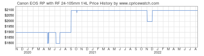 Price History Graph for Canon EOS RP with RF 24-105mm f/4L