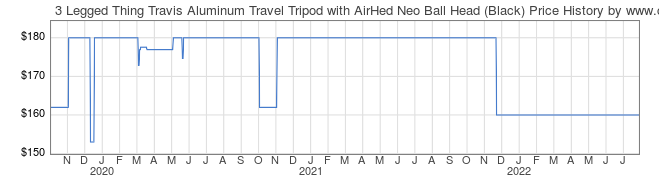 Price History Graph for 3 Legged Thing Travis Aluminum Travel Tripod with AirHed Neo Ball Head (Black)