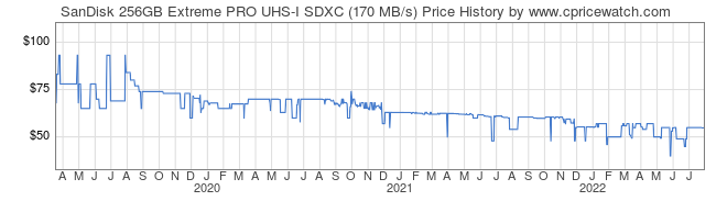 Price History Graph for SanDisk 256GB Extreme PRO UHS-I SDXC (170 MB/s)