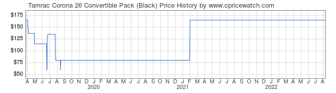 Price History Graph for Tamrac Corona 26 Convertible Pack (Black)