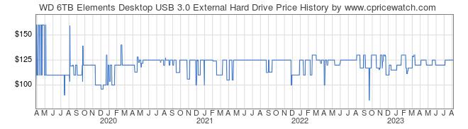 WD 6TB Elements Desktop USB 3 0 External Hard Drive Price