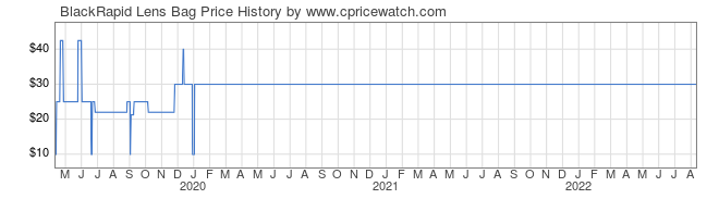 Price History Graph for BlackRapid Lens Bag