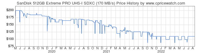 Price History Graph for SanDisk 512GB Extreme PRO UHS-I SDXC (170 MB/s)