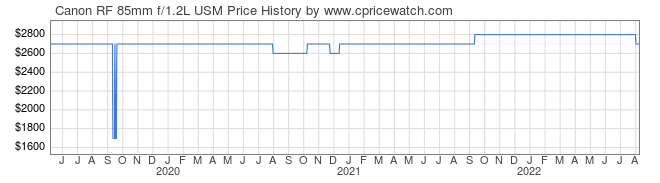 Price History Graph for Canon RF 85mm f/1.2L USM