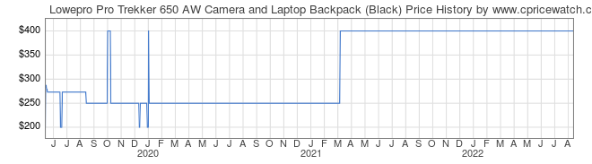 Price History Graph for Lowepro Pro Trekker 650 AW Camera and Laptop Backpack (Black)