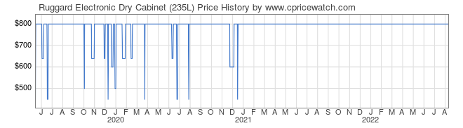 Price History Graph for Ruggard Electronic Dry Cabinet (235L)