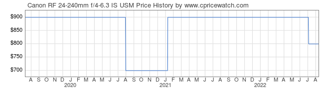 Price History Graph for Canon RF 24-240mm f/4-6.3 IS USM