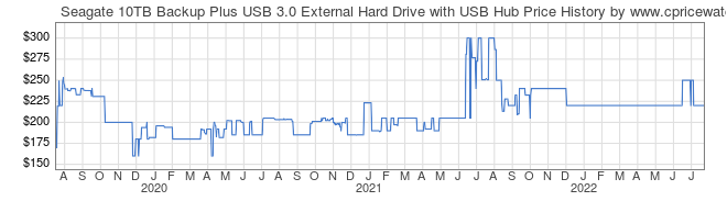 Price History Graph for Seagate 10TB Backup Plus USB 3.0 External Hard Drive with USB Hub