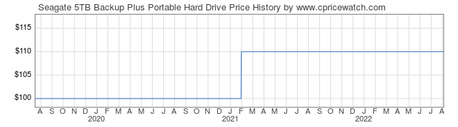 Price History Graph for Seagate 5TB Backup Plus Portable Hard Drive
