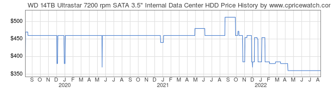Price History Graph for WD 14TB Ultrastar 7200 rpm SATA 3.5