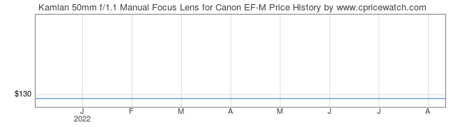 Price History Graph for Kamlan 50mm f/1.1 Manual Focus Lens for Canon EF-M