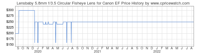 Price History Graph for Lensbaby 5.8mm f/3.5 Circular Fisheye Lens for Canon EF