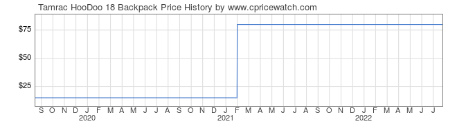 Price History Graph for Tamrac HooDoo 18 Backpack