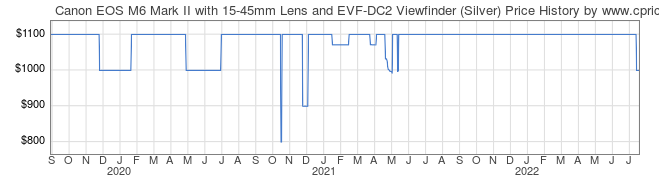Price History Graph for Canon EOS M6 Mark II with 15-45mm Lens and EVF-DC2 Viewfinder (Silver)