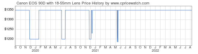 Price History Graph for Canon EOS 90D with 18-55mm Lens