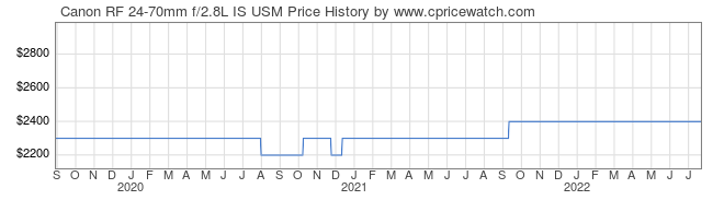 Price History Graph for Canon RF 24-70mm f/2.8L IS USM