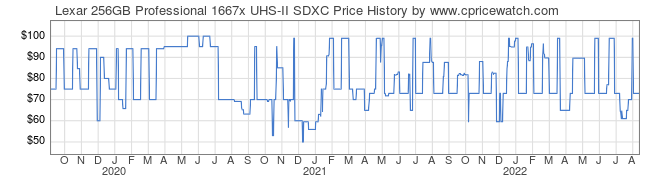Price History Graph for Lexar 256GB Professional 1667x UHS-II SDXC