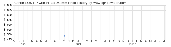 Price History Graph for Canon EOS RP with 24-240mm Lens