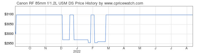 Price History Graph for Canon RF 85mm f/1.2L USM DS